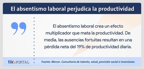 absentismo baja productividad