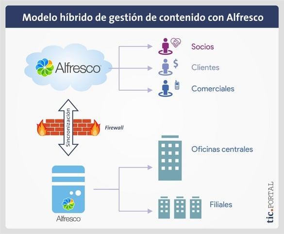 alfresco modelo hibrido gestion contenido