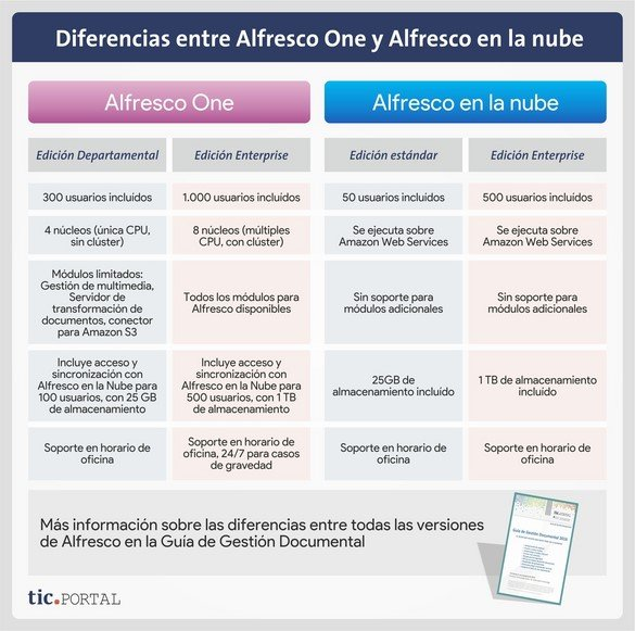 alfresco one diferencias en la nube