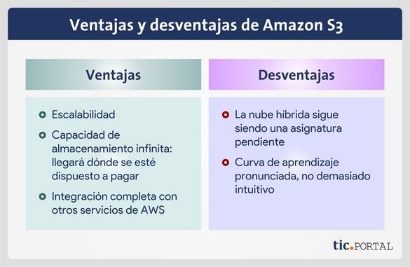 amazon s3 ventajas desventajas