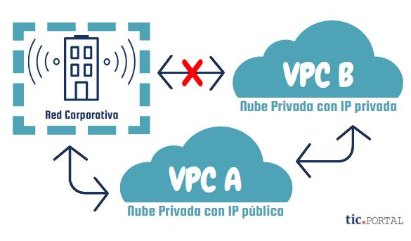 Amazon VPC crea su red virtual privada con AWS