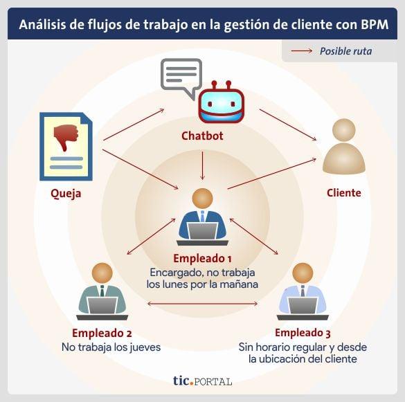 analisis flujos trabajo gestion cliente bpm