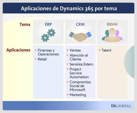 aplicacion dynamics 365 tema