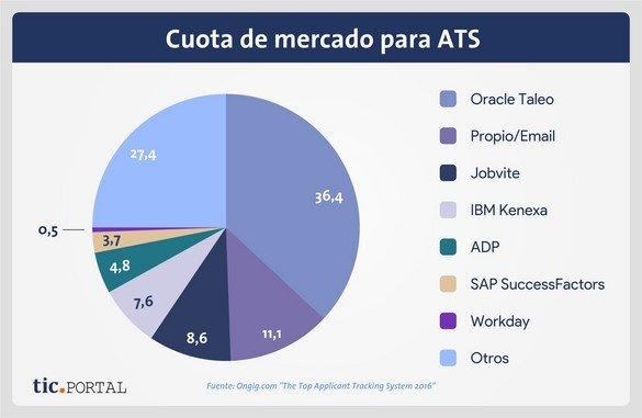 applicant tracking system cuota mercado