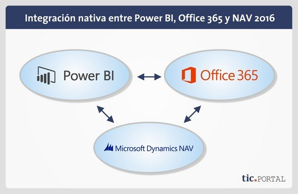nav-2016-integracion power bi office 365