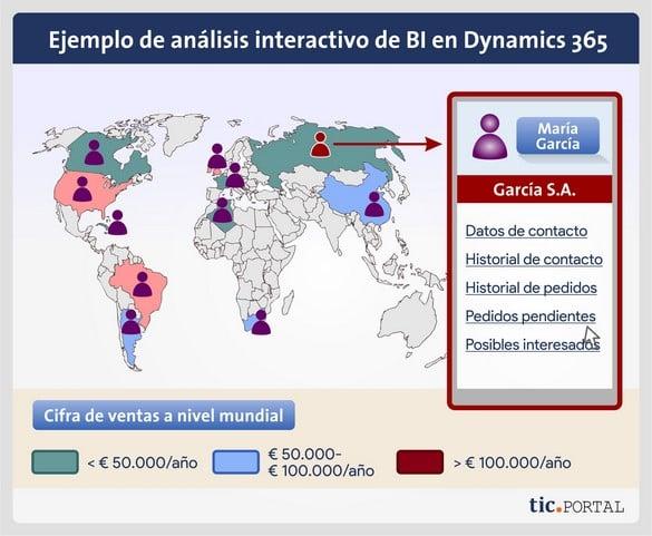 bi dynamics 365