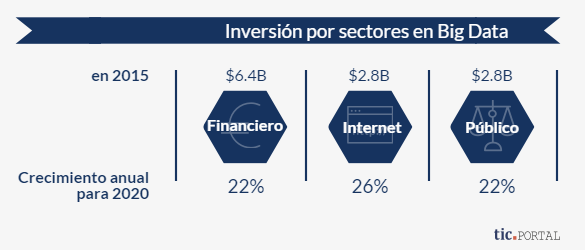 big data inversion sectores