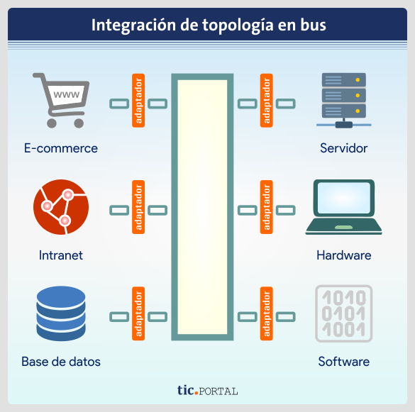 bus integracion aplicaciones