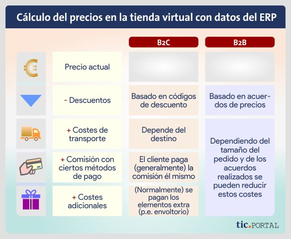 calculo coste ecommerce erp