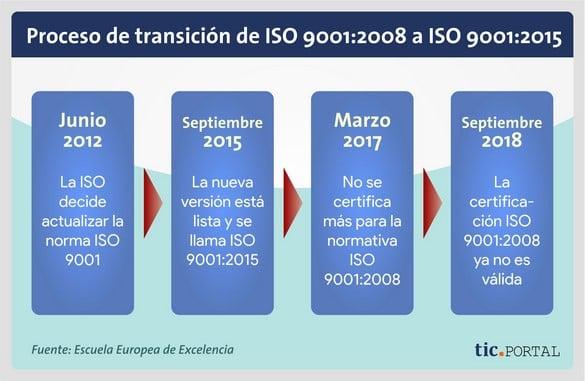 cambio iso 9001 2008 2015