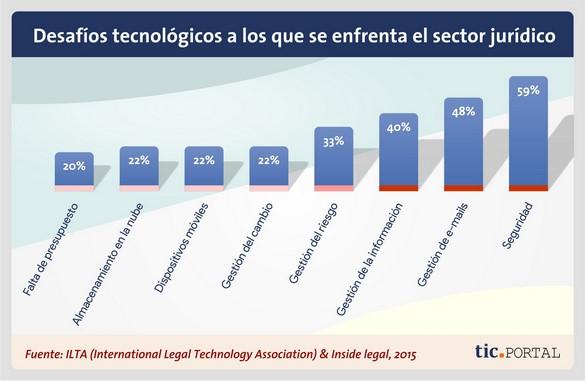 cambios sector juridico