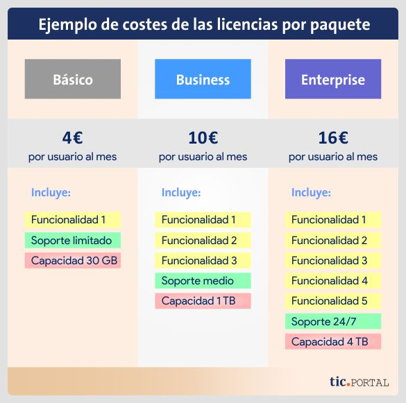 caso precio licencias version basico business enterprise