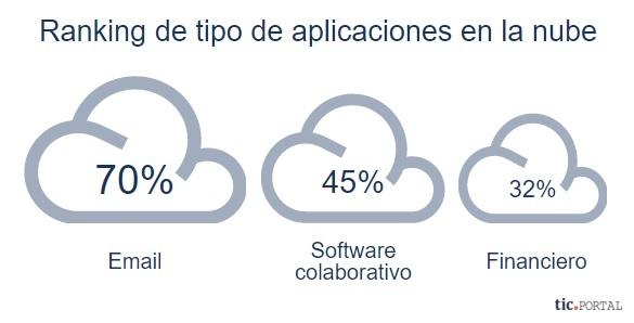 cloud aplicaciones nube