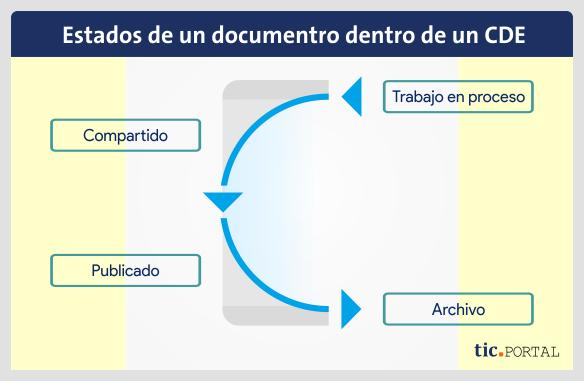 common data environment cde status