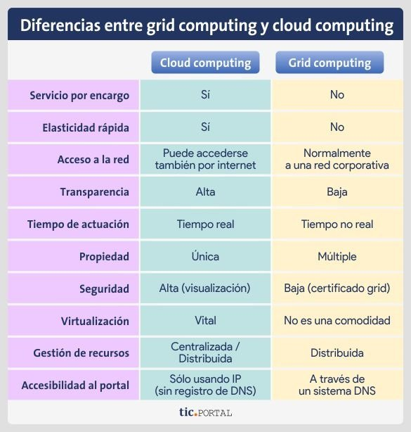 comparacion grid computing cloud computing