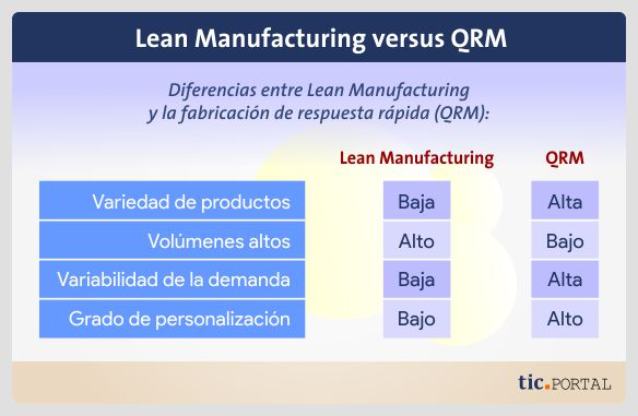comparativa qrm lean manufacturing