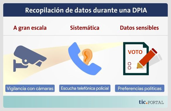 compendio data protection impact assessment gdpr