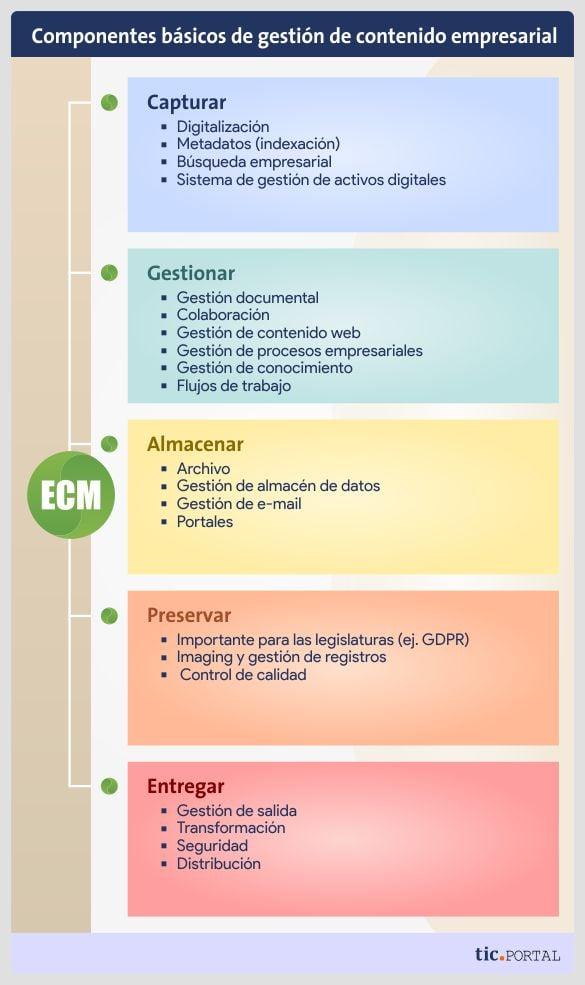componentes-basicos-ecm