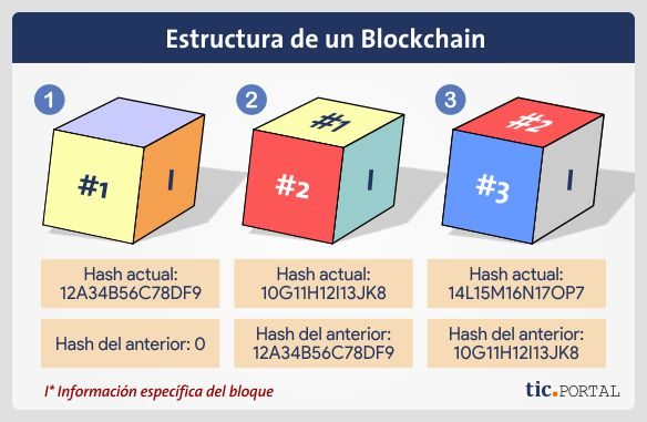 composicion blockchain