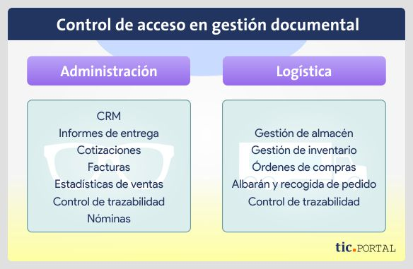 control acceso gestion documental