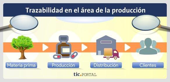 control trazabilidad produccion