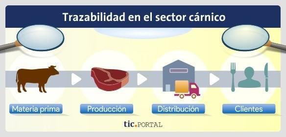 seguimiento industria carne