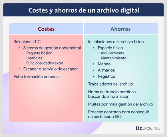 coste ahorro archivo digital