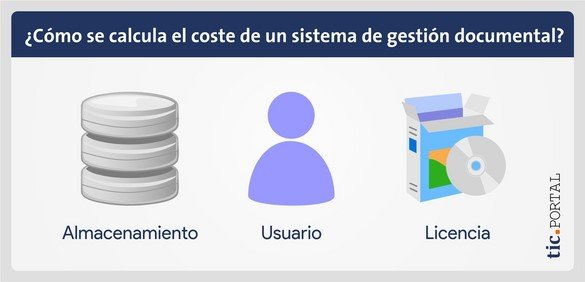 coste gestion documental tipos calculo