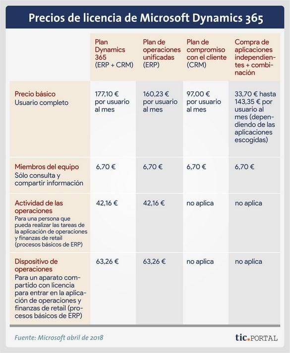 coste licencia dynamics 365