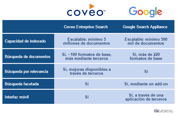 coveo enterprise search vs google search appliance