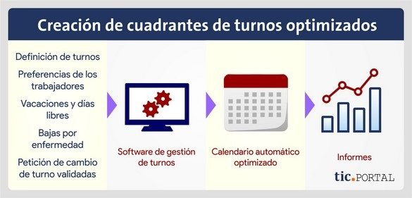 optimizar calendario turnos