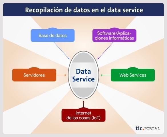 data service almacen datos repositorios