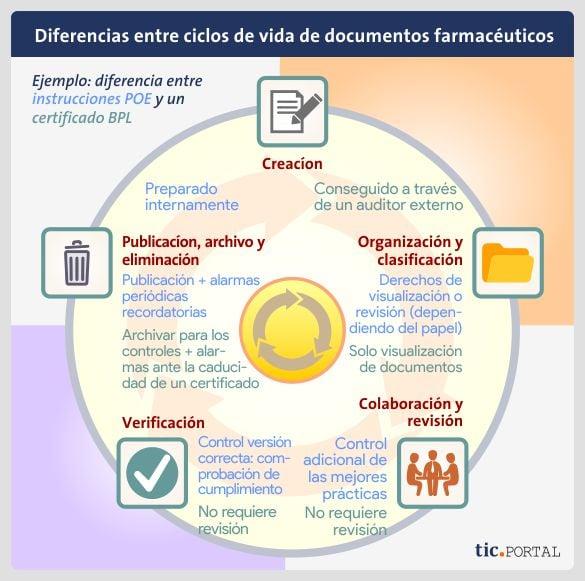 diferencia-ciclo-vida-documento-farmacia