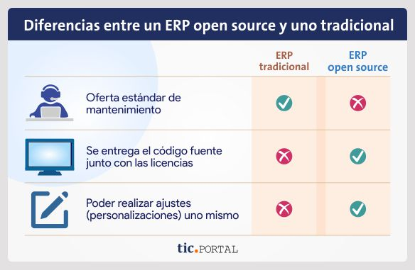 diferencia erp open source closed source