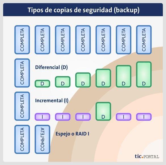 diferentes backups seguridad