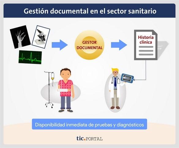 disponibilidad inmediata documentos salud