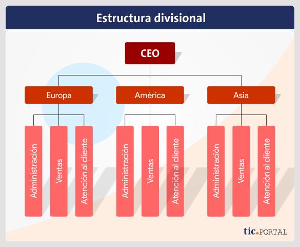divisional structure design