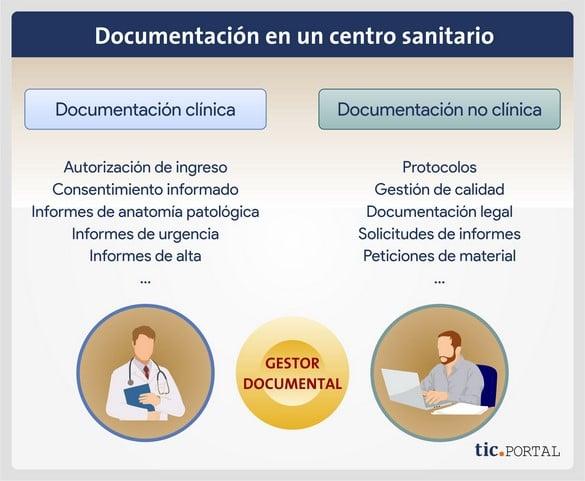 documentación sector salud