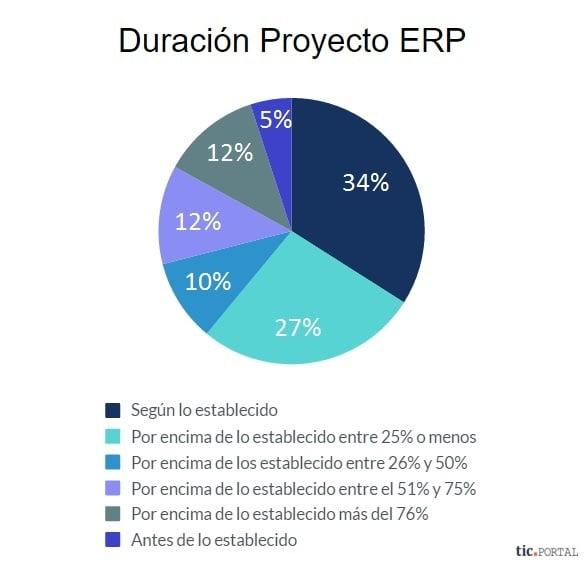 duracion proyecto erp estimacion