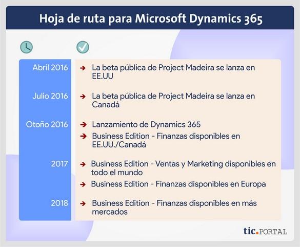dynamics 365 hoja ruta