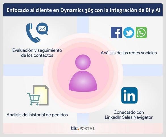 dynamics 365 integracion bi ai cliente