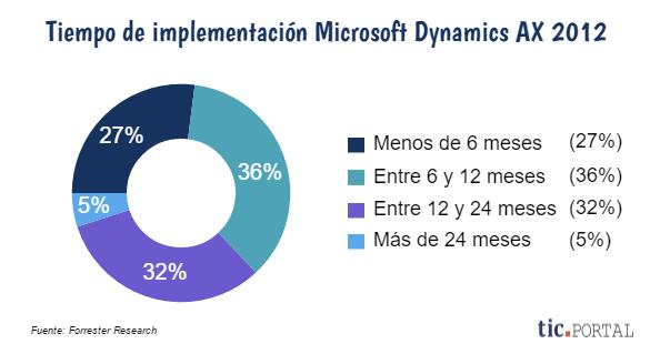 dynamics ax 2012 tiempo implementacion