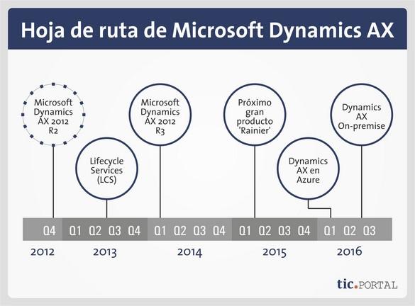 dynamics ax en azure calendario