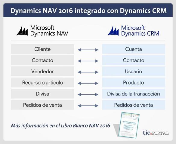 dynamics nav 2016 integracion dynamics crm