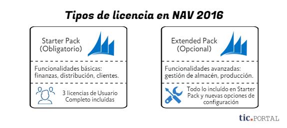 dynamics nav 2016 tipos licencia