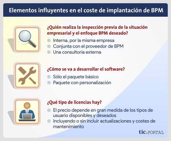 elementos influyen coste implementacion sistema bpm