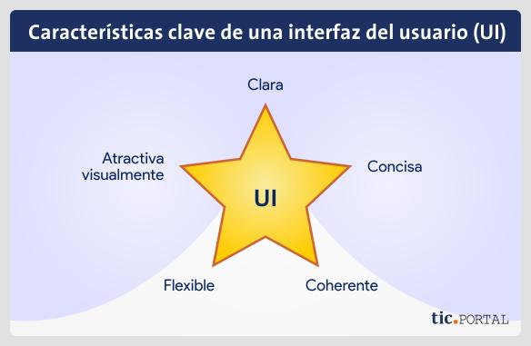 elementos interfaz usuario ui