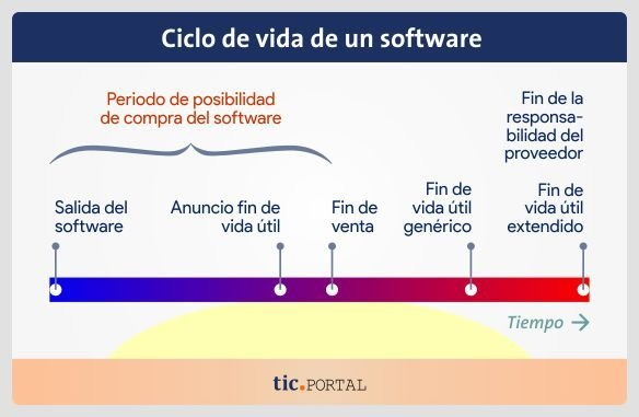 end-of-life-software-eol