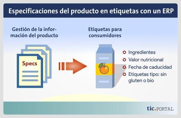 erp alimentario pim datos producto etiqueta