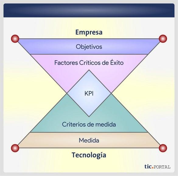 esquema factores criticos exito